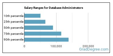 Salary Ranges for Database Administrators