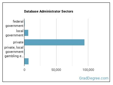 Database Administrator Sectors
