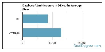 Database Administrators in DE vs. the Average State