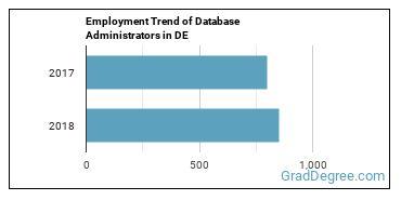 Database Administrators in DE Employment Trend