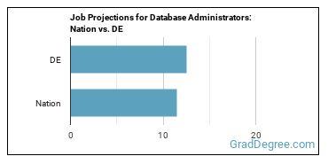 Job Projections for Database Administrators: Nation vs. DE