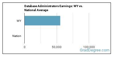 Database Administrators Earnings: WY vs. National Average