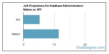Job Projections for Database Administrators: Nation vs. WY