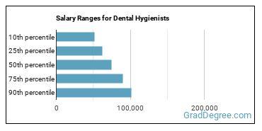 Salary Ranges for Dental Hygienists