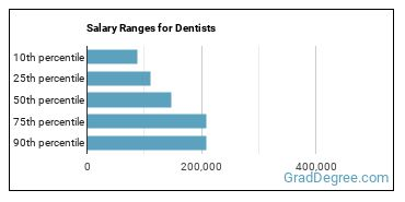 Salary Ranges for Dentists