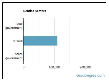 Dentist Sectors