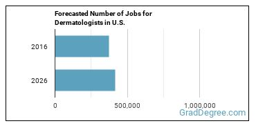 Forecasted Number of Jobs for Dermatologists in U.S.