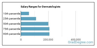 Salary Ranges for Dermatologists