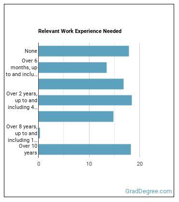 Dermatologist Work Experience