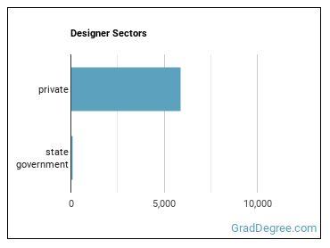 Designer Sectors