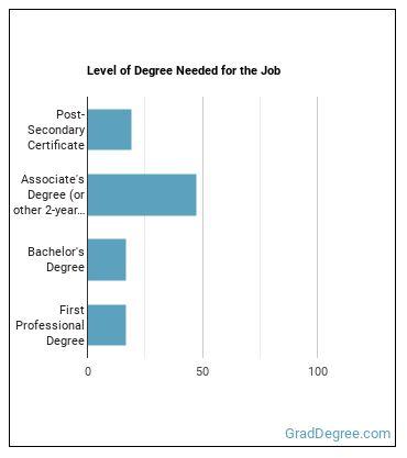 Diagnostic Medical Sonographer Degree Level