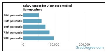 Salary Ranges for Diagnostic Medical Sonographers