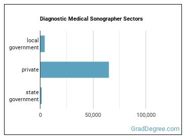 Diagnostic Medical Sonographer Sectors