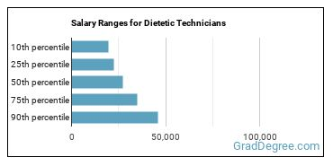 Salary Ranges for Dietetic Technicians
