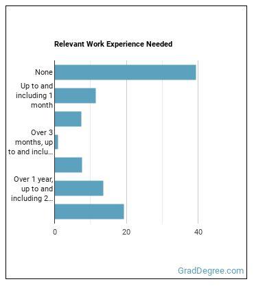 Dietetic Technician Work Experience