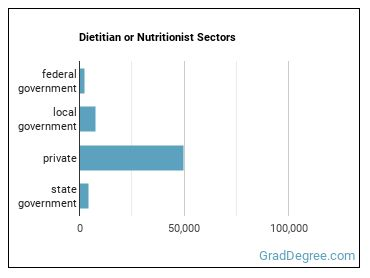 Dietitian or Nutritionist Sectors