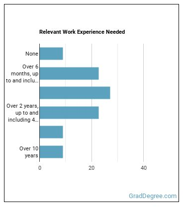 Dietitian or Nutritionist Work Experience