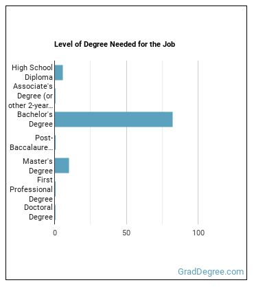 Religious Activities & Education Director Degree Level