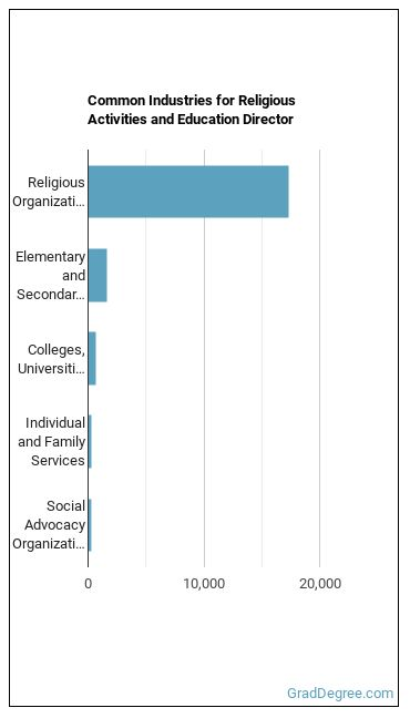 Religious Activities & Education Director Industries