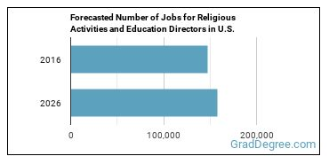 Forecasted Number of Jobs for Religious Activities and Education Directors in U.S.