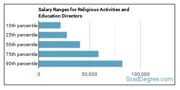 Salary Ranges for Religious Activities and Education Directors