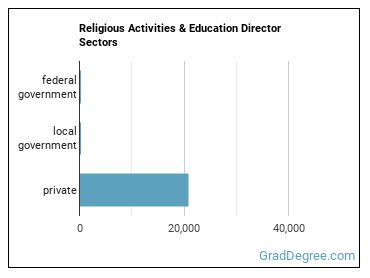 Religious Activities & Education Director Sectors