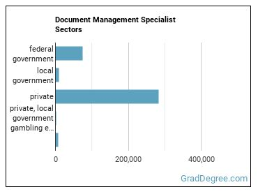 Document Management Specialist Sectors