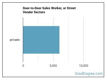 Door-to-Door Sales Worker, or Street Vendor Sectors