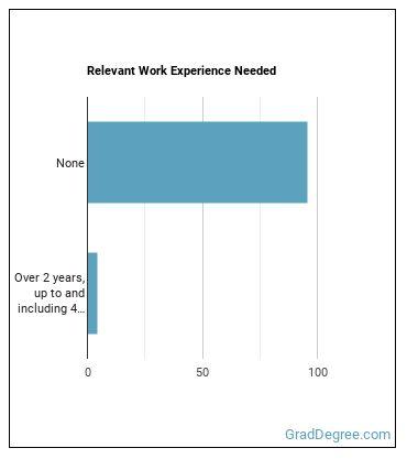 Door-to-Door Sales Worker, or Street Vendor Work Experience
