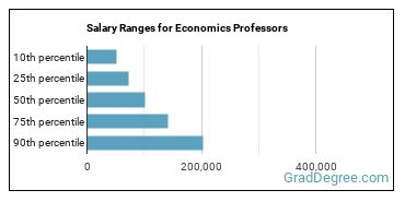 Salary Ranges for Economics Professors