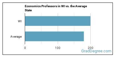 Economics Professors in WI vs. the Average State