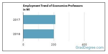 Economics Professors in WI Employment Trend