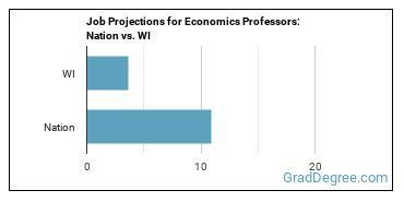 Job Projections for Economics Professors: Nation vs. WI