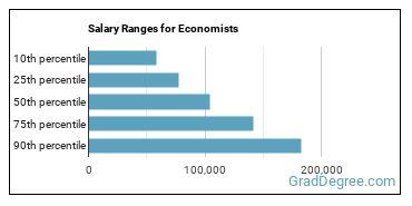 Salary Ranges for Economists