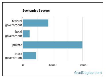 Economist Sectors
