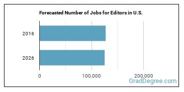 Forecasted Number of Jobs for Editors in U.S.