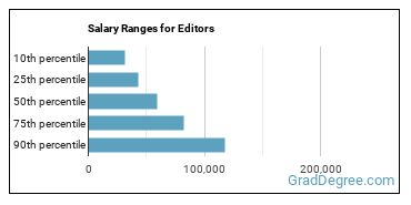 Salary Ranges for Editors