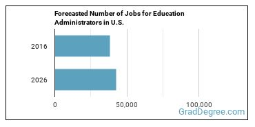 Forecasted Number of Jobs for Education Administrators in U.S.