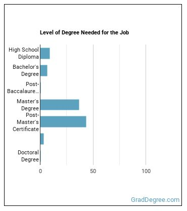 Elementary & Secondary School Education Administrator Degree Level