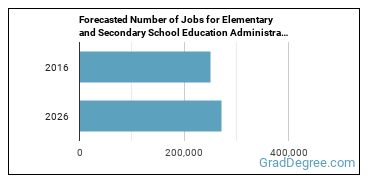 Forecasted Number of Jobs for Elementary and Secondary School Education Administrators in U.S.