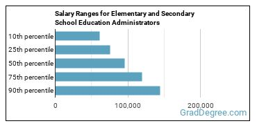 Salary Ranges for Elementary and Secondary School Education Administrators