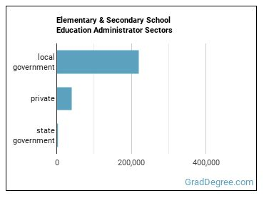 Elementary & Secondary School Education Administrator Sectors