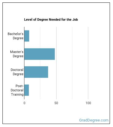 Postsecondary Education Administrator Degree Level
