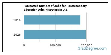 Forecasted Number of Jobs for Postsecondary Education Administrators in U.S.