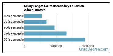 Salary Ranges for Postsecondary Education Administrators