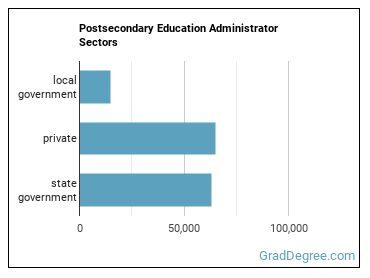 Postsecondary Education Administrator Sectors