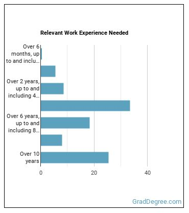Postsecondary Education Administrator Work Experience