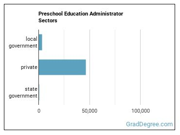 Preschool Education Administrator Sectors