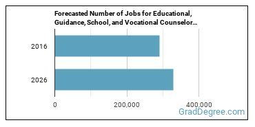 Forecasted Number of Jobs for Educational, Guidance, School, and Vocational Counselors in U.S.