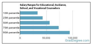 Salary Ranges for Educational, Guidance, School, and Vocational Counselors